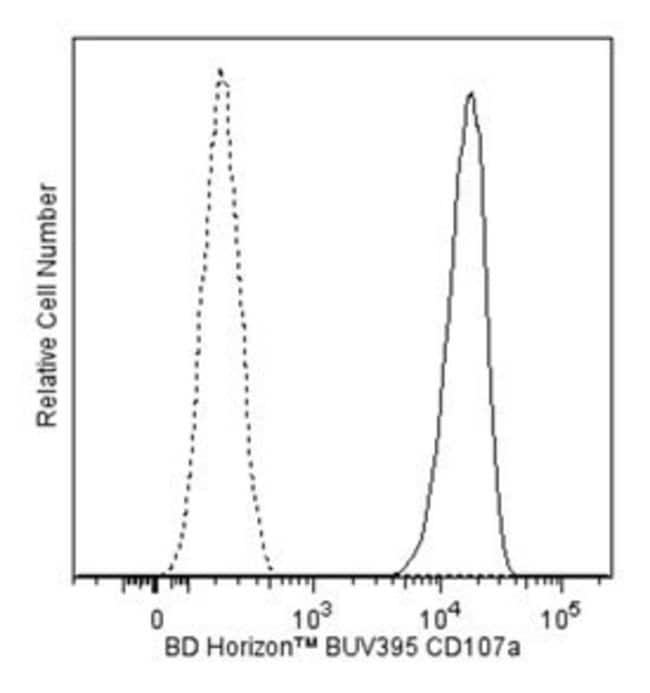 CD107a Mouse anti-Human, BUV395, Clone: H4A3, BD 50 Tests; BUV395:Life