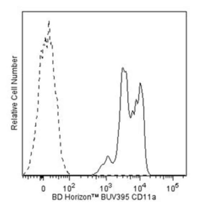 CD11a Mouse anti-Human, BUV395, Clone: HI111, BD 50 Tests; BUV395:Life
