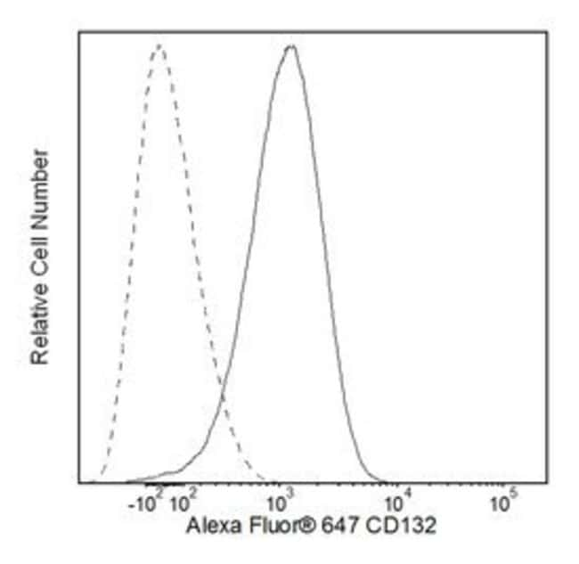 CD132 Rat anti-Human, Alexa Fluor 647, Clone: TUGh4, BD 50 Tests; Alexa
