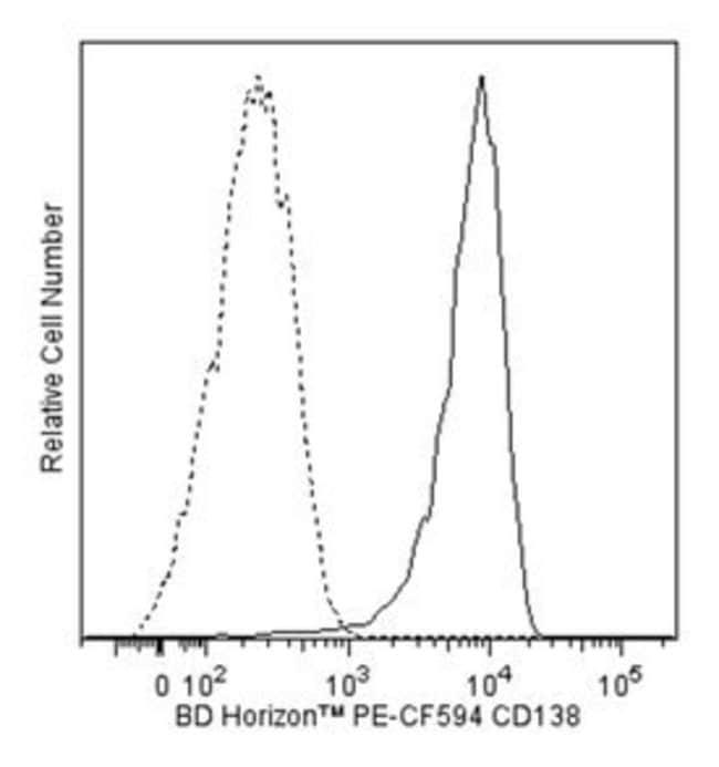 anti-CD138, PE-CF594; Clone: MI15; BD 100 Tests; PE-CF594:Life Sciences