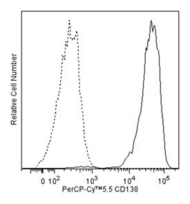 anti-CD138, PERCP-CY5.5; Clone: MI15; BD 100 Tests; PERCP-CY5.5:Life Sciences