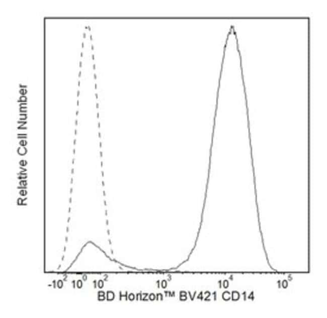 CD14 Mouse anti-Human, Brilliant Violet 421, Clone: MPHIP9, BD 25 Tests;