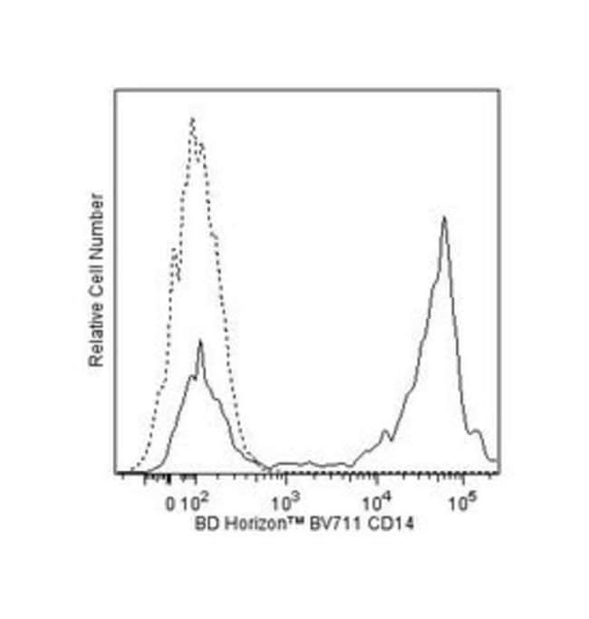 CD14 Mouse anti-Human, Brilliant Violet 711, Clone: MPHIP9, BD 25 Tests;
