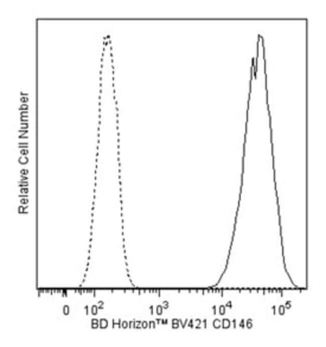 CD146 Mouse anti-Human, Brilliant Violet 421, Clone: P1H12, BD 50 Tests;