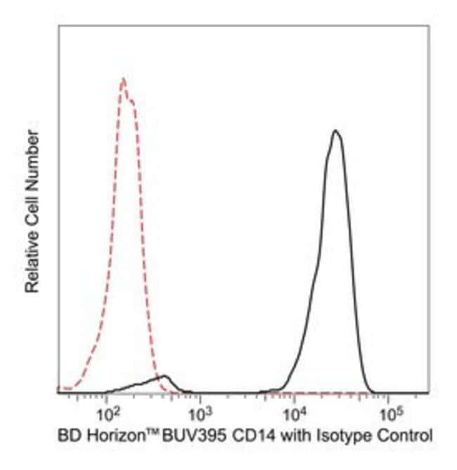 CD14 Mouse anti-Human, BUV395, Clone: MphiP9, BD 100 Tests; BUV395:Life