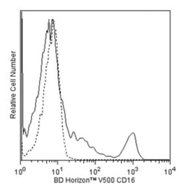 CD16 Mouse anti-Human, V500, Clone: 3G8, BD 25 Tests; V500 CD16 Mouse anti-Human, V500, Clone: 3G8, BD