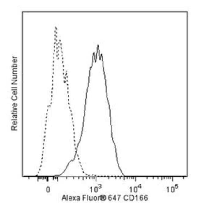 CD166 Mouse anti-Human, Alexa Fluor 647, Clone: 3A6, BD 50 Tests; Alexa