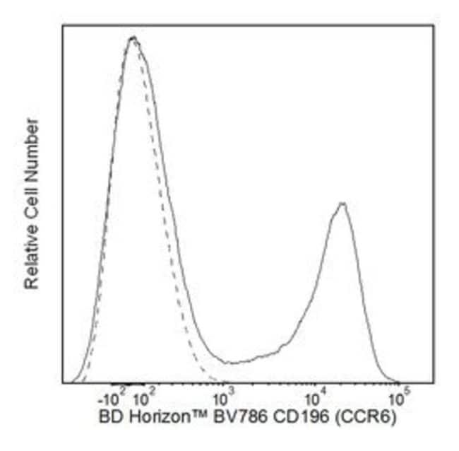 CD196 (CCR6) Mouse anti-Human, Brilliant Violet 786, Clone: 11A9, BD 50