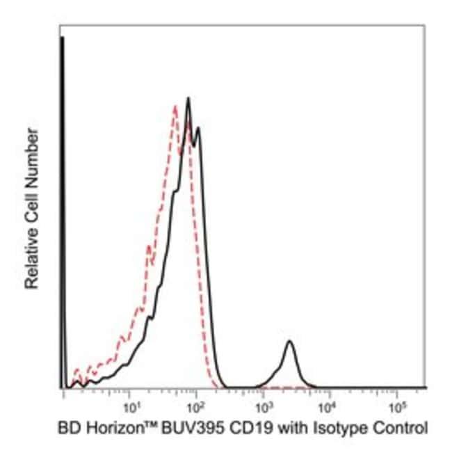 CD19 Mouse anti-Human, BUV395, Clone: SJ25C1, BD 100 Tests; BUV395:Life