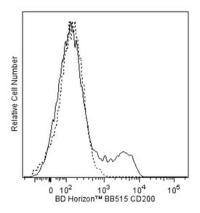 CD200 Mouse anti-Human, BB515, Clone: MRC OX-104, BD 50 Tests; BB515:Life