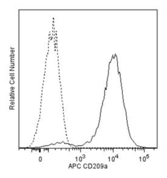 CD209a Rat anti-Mouse, APC, Clone: 5H10, BD 50µg; APC:Life Sciences