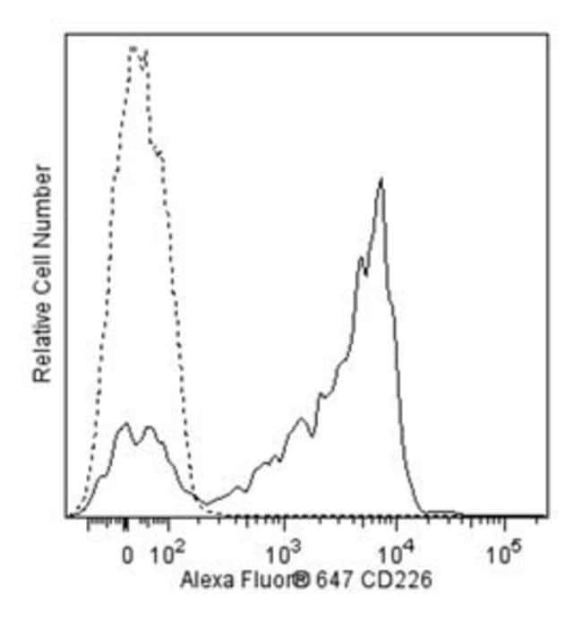 CD226 Mouse anti-Human, Alexa Fluor 647, Clone: DX11, BD 100 Tests; Alexa