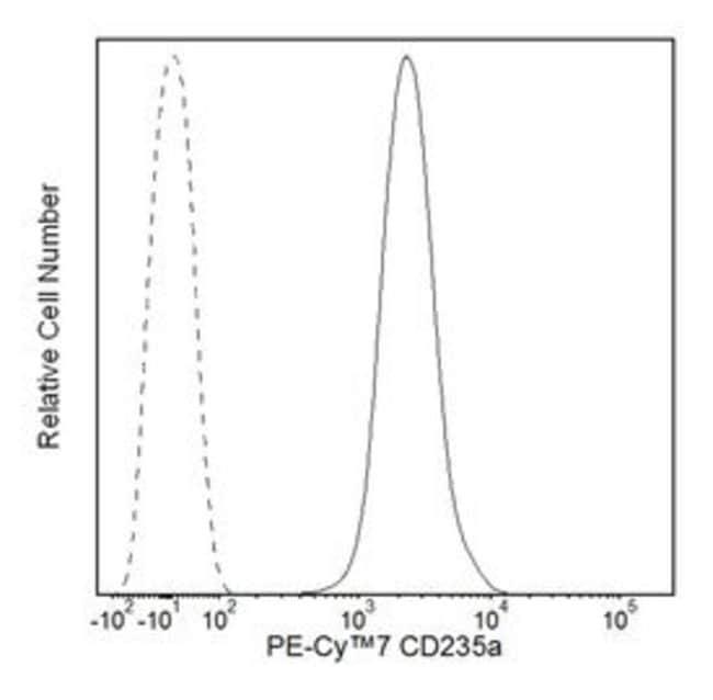 CD235a Mouse anti-Human, PE-Cy7, Clone: GA-R2 (HIR2), BD 50 Tests; PE-Cy7:Life