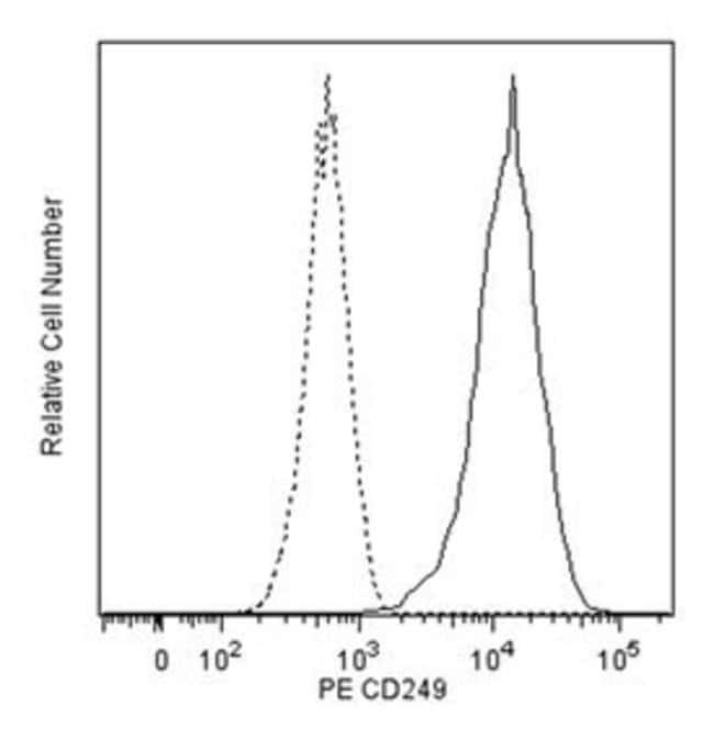 CD249 Mouse anti-Human, PE, Clone: 2D3/APA, BD 50 Tests; PE:Life Sciences