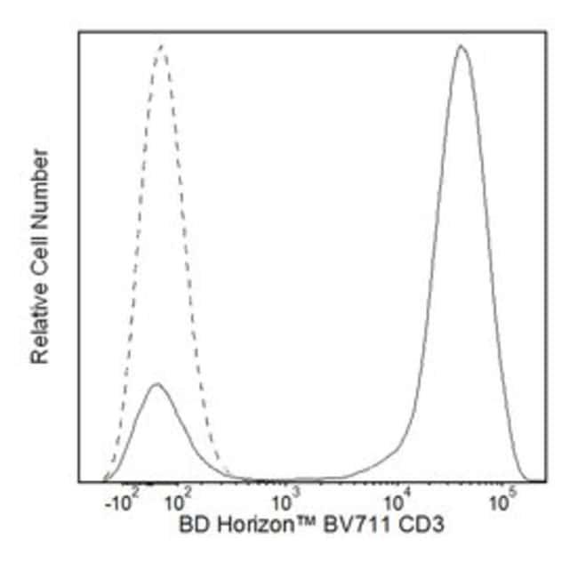 CD3 Mouse anti-Human, Brilliant Violet 711, Clone: UCHT1, BD 100 Tests; Brilliant Violet 711 CD3 Mouse anti-Human, Brilliant Violet 711, Clone: UCHT1, BD