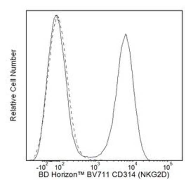 CD314 (NKG2D) Mouse anti-Human, Brilliant Violet 711, Clone: 1D11, BD 50