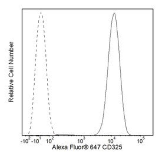 CD325 Mouse anti-Human, Alexa Fluor 647, Clone: 8C11, BD 50 Tests; Alexa