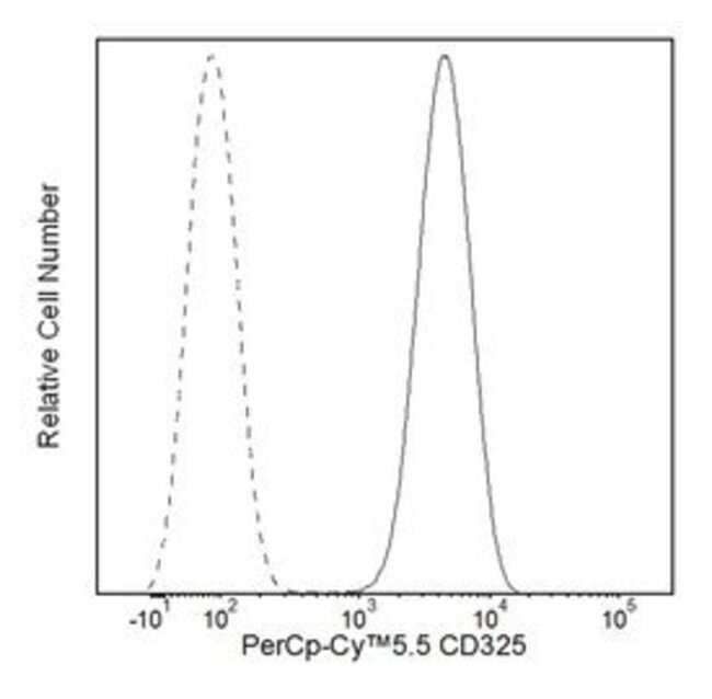 CD325 Mouse anti-Human, PerCP-Cy5.5, Clone: 8C11, BD 50 Tests; PerCP-Cy5.5:Life
