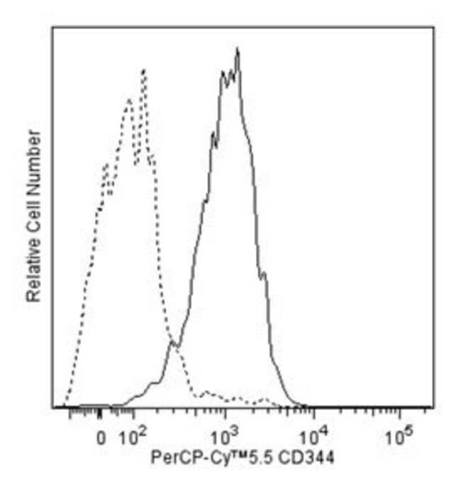 CD344 Mouse anti-Human, PerCP-Cy5.5, Clone: CH3A4A7, BD 100 Tests; PerCP-Cy5.5:Life