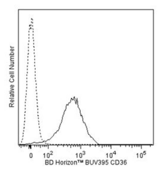 CD36 Mouse anti-Human, BUV395, Clone: CB38, BD 50 Tests; BUV395:Life Sciences
