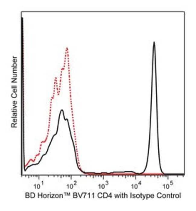 CD4 Mouse anti-Human, Brilliant Violet 711, Clone: SK3, BD 25 Tests; Brilliant Violet 711 CD4 Mouse anti-Human, Brilliant Violet 711, Clone: SK3, BD