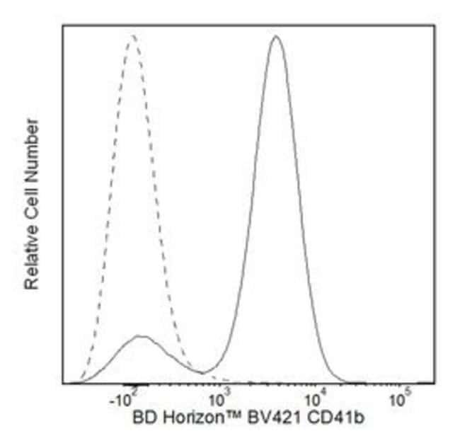 CD41B Mouse anti-Human, Brilliant Violet 421, Clone: HIP2, BD 50 Tests;