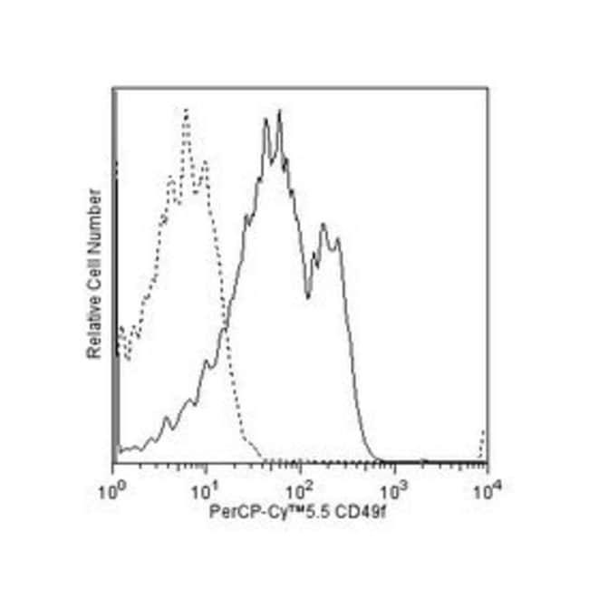 CD49f Rat anti-Human, PerCP-Cy5.5, Clone: GoH3, BD 25 Tests; PerCP-Cy5.5 CD49f Rat anti-Human, PerCP-Cy5.5, Clone: GoH3, BD
