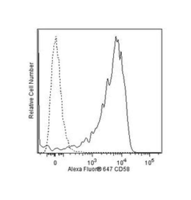CD58 Mouse anti-Human, Alexa Fluor 647, Clone: 1C3, BD 50 Tests; Alexa