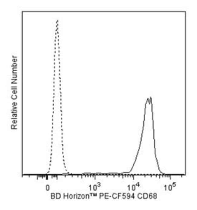 CD68 Mouse anti-Human, PE-CF594, Clone: Y1/82A, BD 50 Tests; PE-CF594:Life
