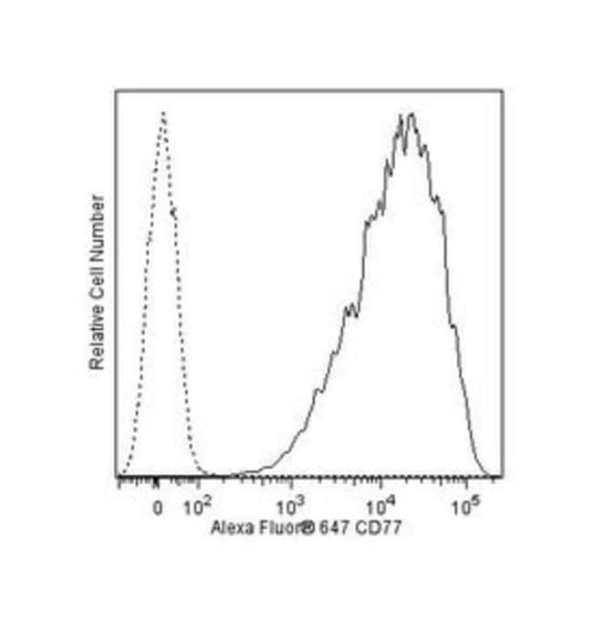 CD77 Mouse anti-Human, Alexa Fluor 647, Clone: 5B5, BD 100 Tests; Alexa