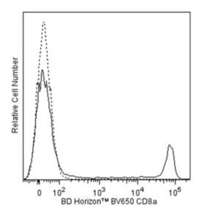CD8 Mouse anti-Human, Brilliant Violet 650, Clone: SK1, BD 50 Tests; Brilliant