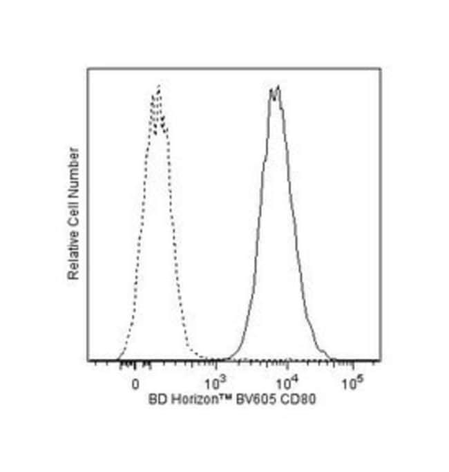 CD80 Mouse anti-Human, Brilliant Violet 605, Clone: L307.4, BD 100 Tests;