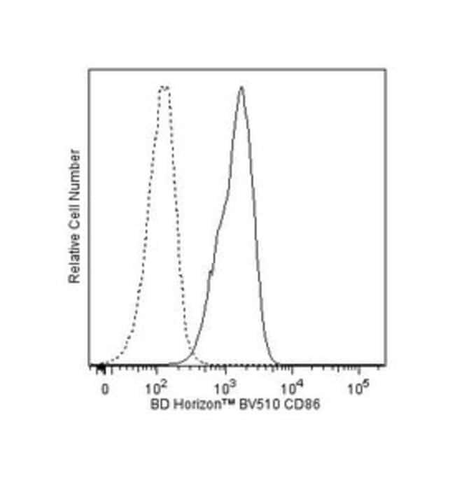 CD86 Mouse anti-Human, Brilliant Violet 510, Clone: 2331(FUN-1), BD 25