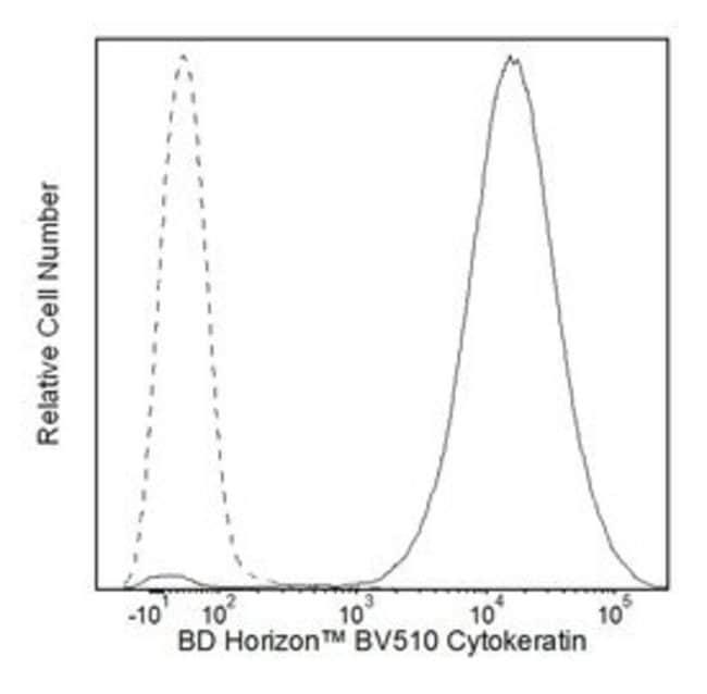 Cytokeratin Mouse anti-Human, Brilliant Violet 510, Clone: CAM 5.2, BD
