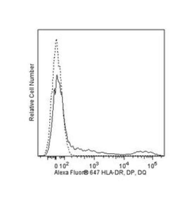 HLA-DR, DP, DQ Mouse anti-Human, Alexa Fluor 647, Clone: TU39, BD 50 Tests;