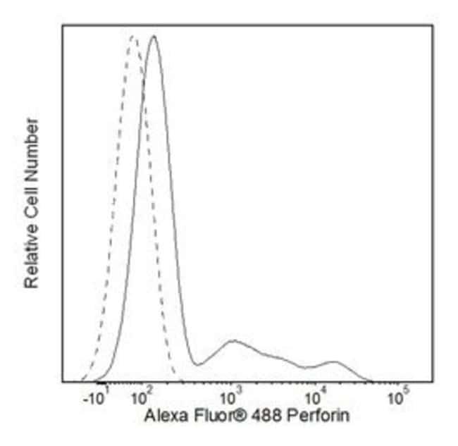 anti-Perforin, Clone: G9; Alexa Fluor, BD 50 Tests; Alexa Fluor488