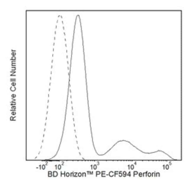 Rat anti-Human Perforin, Clone: G9; PE, BD 50 Tests; PE-CF594