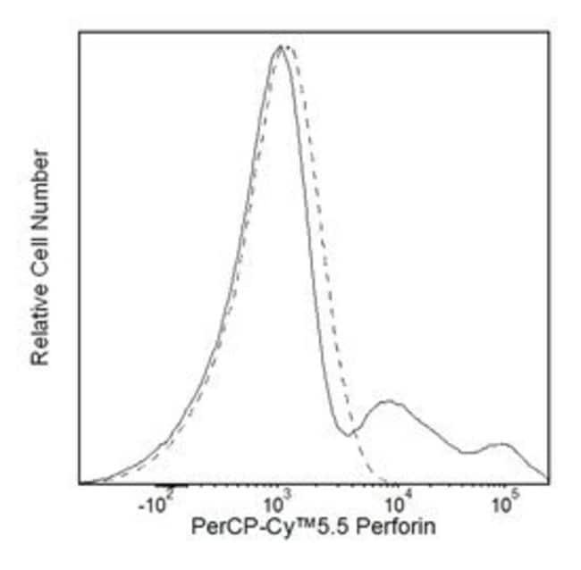 Rat anti-Human Perforin, Clone: G9; BD 50 Tests; PerCP-Cy5.5
