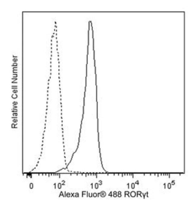 RORgammat Mouse anti-Human, Alexa Fluor 488, Clone: Q21-559, BD 50 Tests;