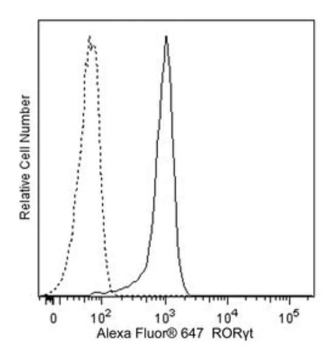 RORgammat Mouse anti-Human, Alexa Fluor 647, Clone: Q21-559, BD 50 Tests;