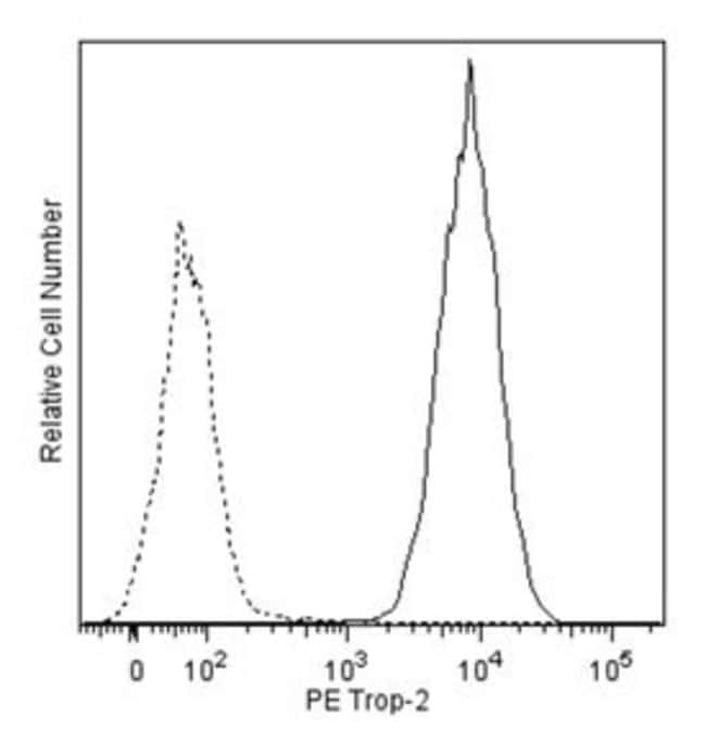 Trop-2 Mouse anti-Human, PE, Clone: 162-46, BD 50µg; PE:Life Sciences