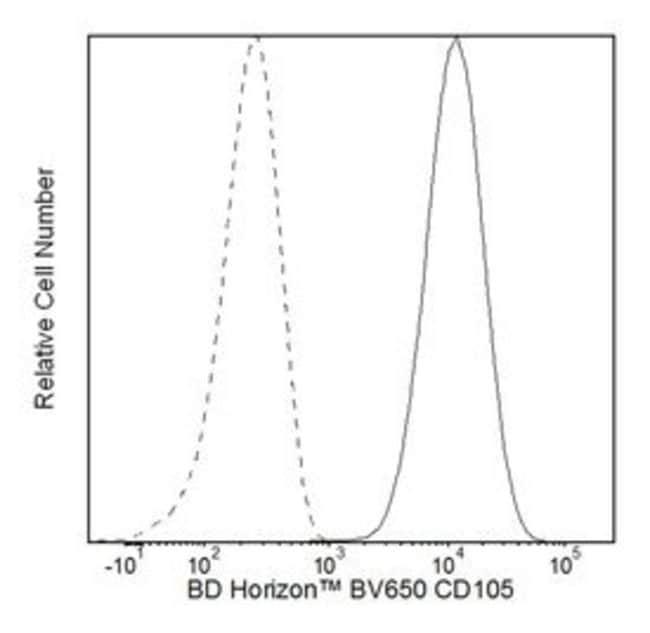 CD105 Mouse anti-Human, Brilliant Violet 650, Clone: 266, BD 50 Tests;