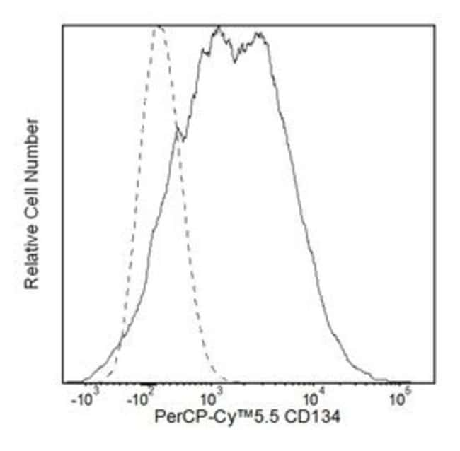 CD134 Mouse anti-Human, PerCP-Cy5.5, Clone: ACT35 (also known as Ber-ACT35),