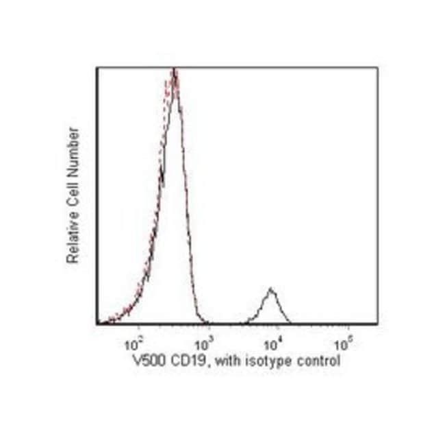 CD19 Mouse anti-Human, V500, Clone: HIB19, BD 25 Tests; V500 CD19 Mouse anti-Human, V500, Clone: HIB19, BD