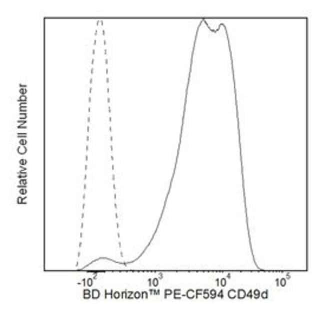 CD49D Mouse anti-Human, PE-CF594, Clone: 9F10, BD 50 Tests; PE-CF594:Life