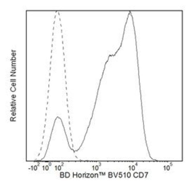 CD7 Mouse anti-Human, Brilliant Violet 510, Clone: M-T701, BD 100 Tests;