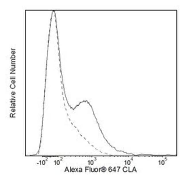 Cutaneous Lymphocyte Antigen Rat anti-Human, Alexa Fluor 647, Clone: HECA-452,