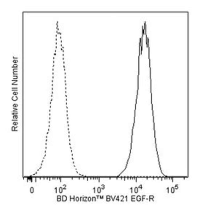 EGF Receptor Mouse anti-Human, Brilliant Violet 421, Clone: EGFR.1, BD