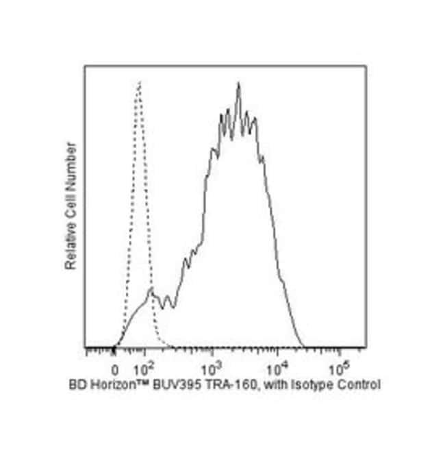 TRA-1-60 Antigen Mouse anti-Human, Rhesus, Monkey, BUV395, Clone: TRA-1-60,