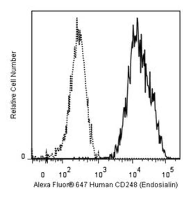 Endosialin Mouse anti-Human, Alexa Fluor 647, Clone: B1/35, BD 100 Tests;